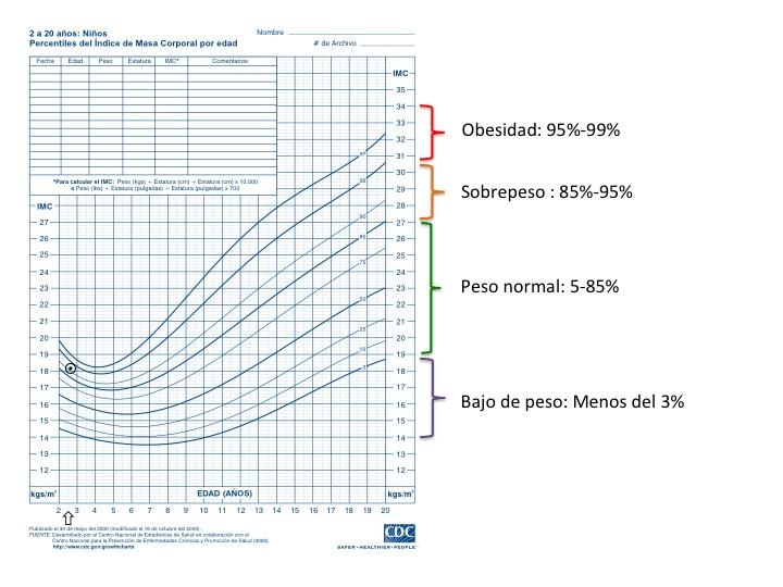 percentil peso y edad
